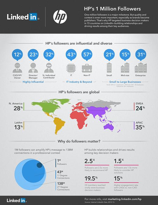 HP_1M_Infographic_Followers_Linkedin