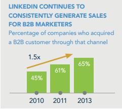 Leadsgenerering på LinkedIn