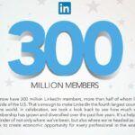 Linkedin 300 miljoner medlemmar