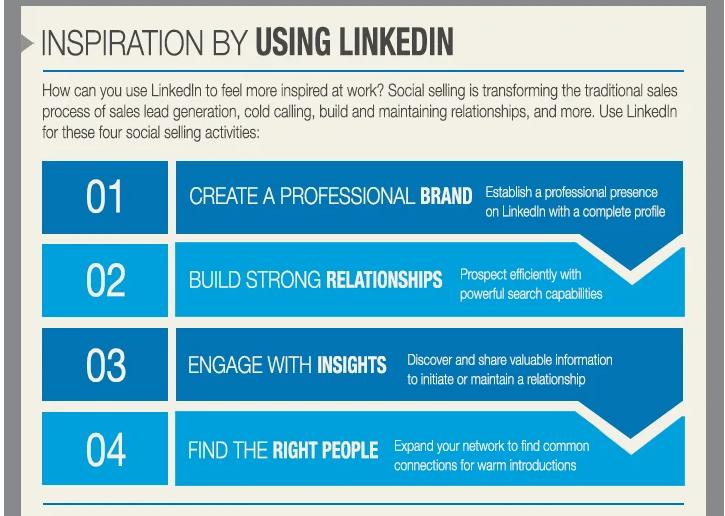 Säljinspiration med LinkedIn™
