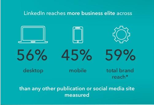 """LinkedIn når 59% av """"Business Elite i Europe 2014″"""