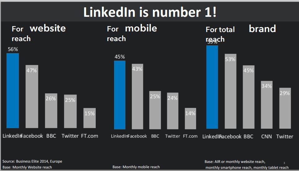 linkedin_reach_desktop_mobile_brand