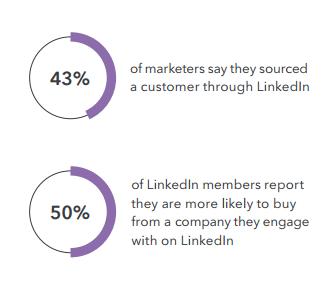 sourced customer thru Linkedin