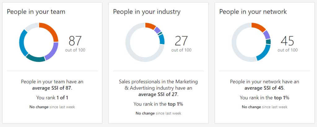 social selling score team industry network